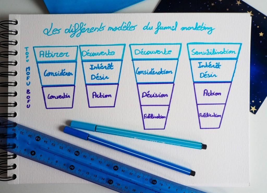 Schéma des différents modèles du tunnel marketing